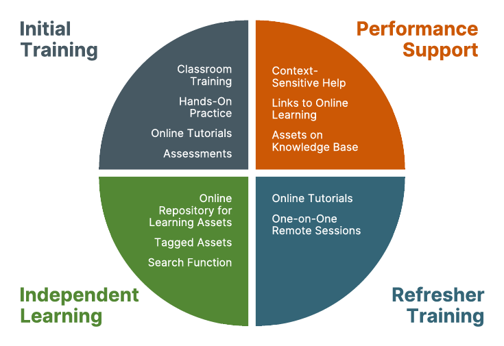 Change Management Process: Initial Training, Performance Support, Independent Learning, Refresher Training