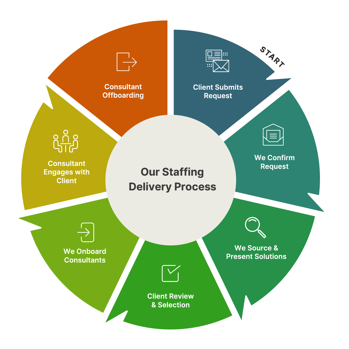 Our Staffing Delivery Process: Consultant Onboarding, Customer Request, Request Confirmation, Sourcing & Presentation, Review & Selection, Consultant Onboarding, and Consultant Engagement